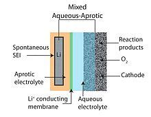 Metal Oxide Supercapacitor Thesis